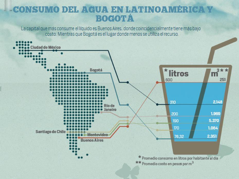 Agua en Bogotá: especial sobre cómo salvar el agua en la capital