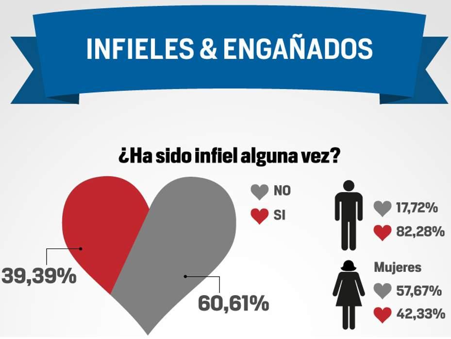 La infidelidad en Colombia reflejada en cifras