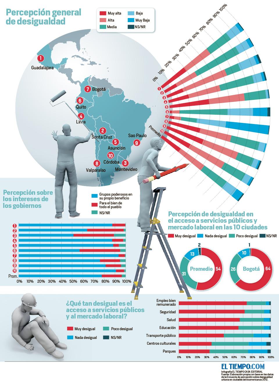mundo noticias latinoamerica desigualdad am