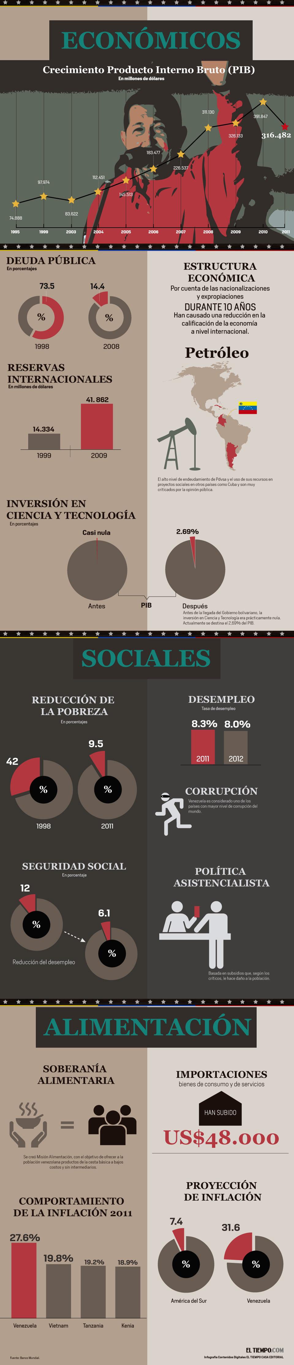 Econom�a bajo el gobierno de Hugo Ch�vez