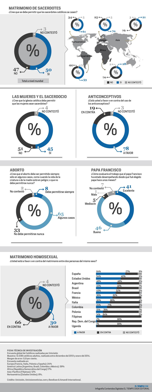 Encuesta global de católicos realizada por Univisión