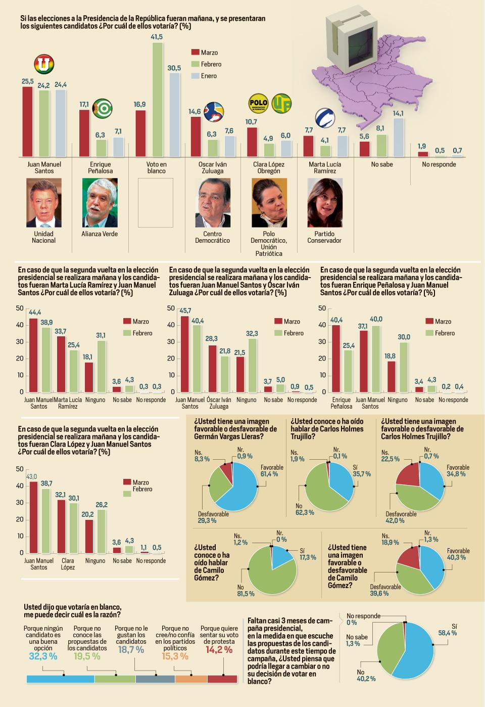Tercera gran encuesta para las elecciones presidenciales 2014