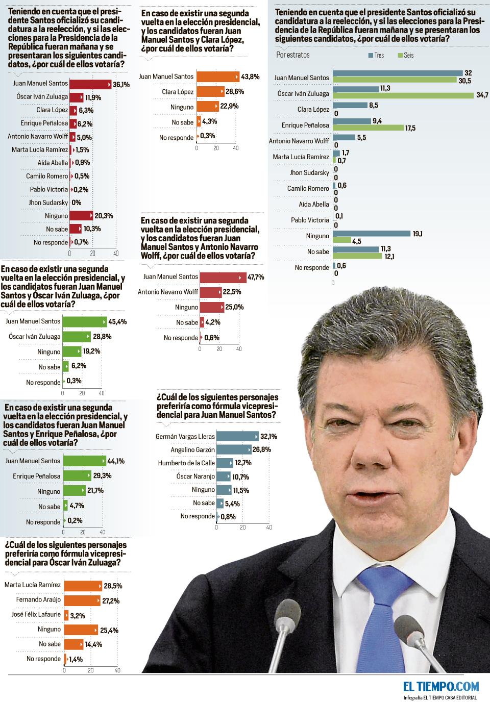Encuesta Datexco, de cara a las elecciones presidenciales