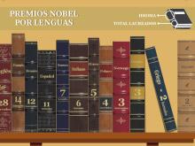 Infografía sobre escritores laureados por país e idioma.