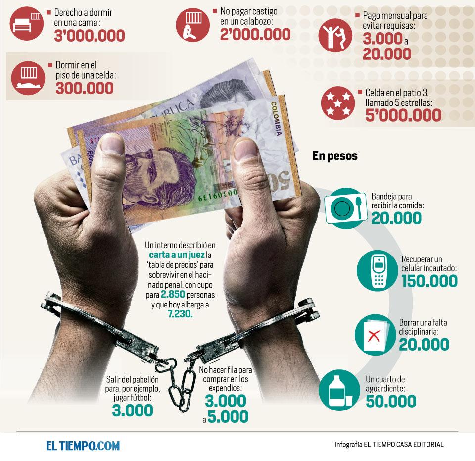 'Tabla de precios' para sobrevivir en la cárcel Modelo