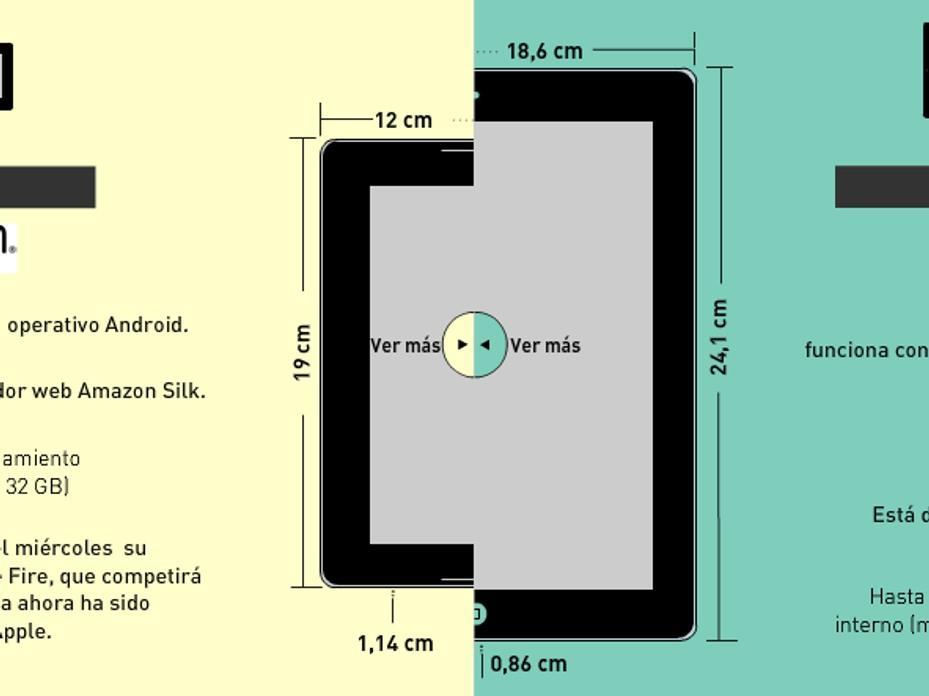 Conozca las principales diferencias entre el Kindle y el iPad