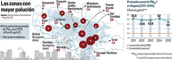 Zonas con mayor polución