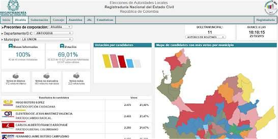 En La Unión (Antioquia) ganaron alcaldía por un voto