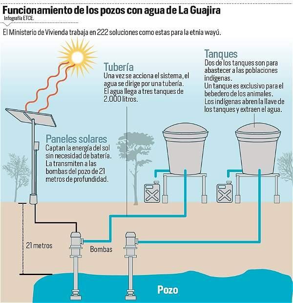 Sequ 237 A En La Guajira Archivo Digital De Noticias De