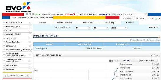 Bolsa reporta que dólar alcanzó a tocar $ 3.150