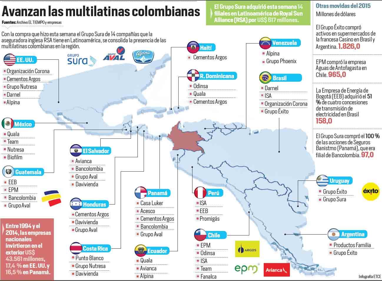 Multilatinas Colombianas Archivo Digital De Noticias De Colombia Y El Mundo Desde