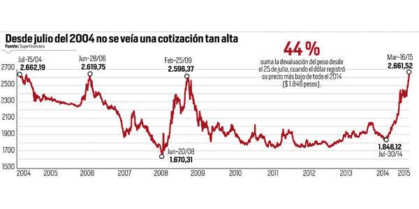Variaciones Del Precio Dólar Desde 2004 Foto El Tiempo