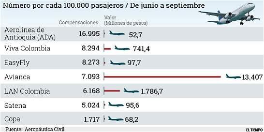 El ránking de las sanciones a las aerolíneas