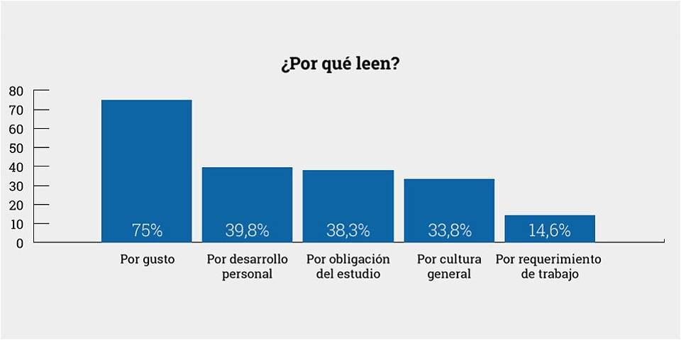 Especial: Cuánto leen los colombianos - Especial