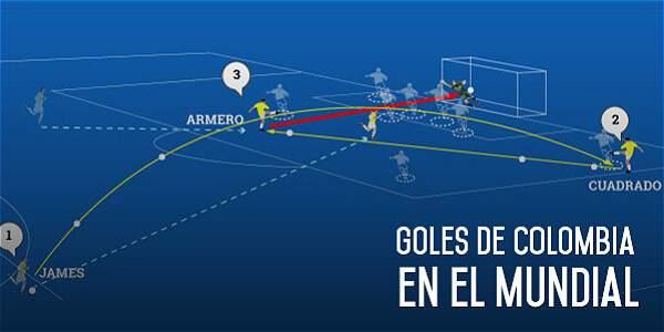 El camino de Colombia hacia el sueño de la Copa mundialista