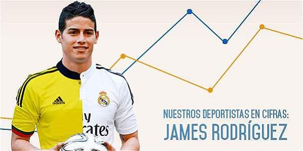 Nuestros deportistas en cifras: James Rodríguez