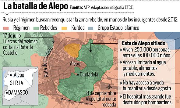 La batalla de Alepo