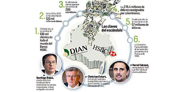A raíz de las investigaciones periodísticas han salido a flote los nombres de los clientes y el modus operandi de esta gigantesca maniobra bancaria.