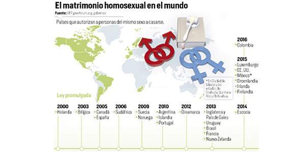 Cuantos matrimonios gay en madrid