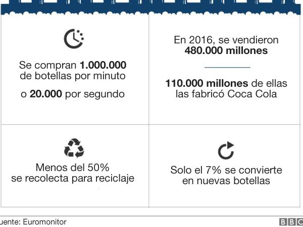 BBC Mundo: Gráfico sobre botellas de plástico.
