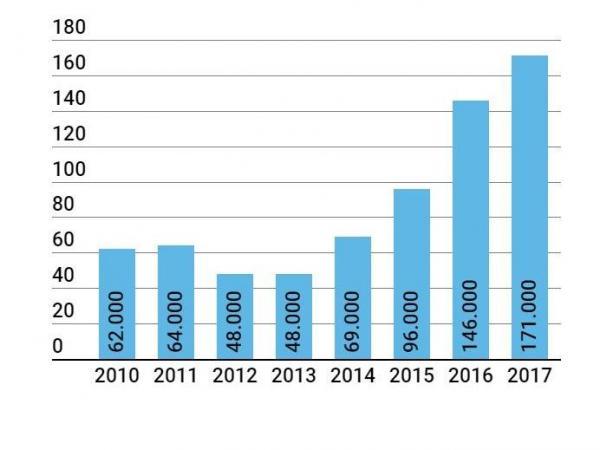 Hectáreas de cultivos de coca en los últimos 8 años
