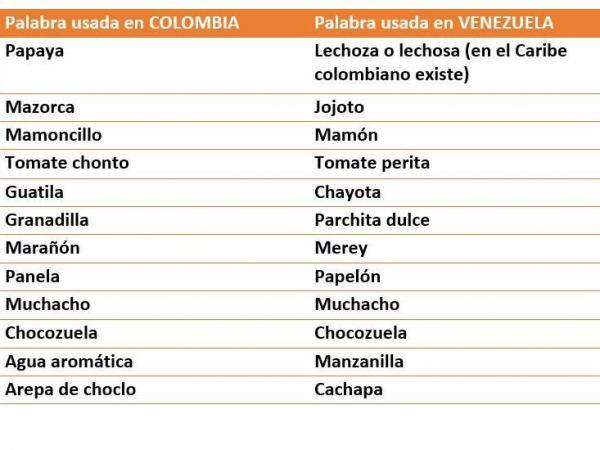 Diccionario De Venezolanismos Y Colombianismos Panas En