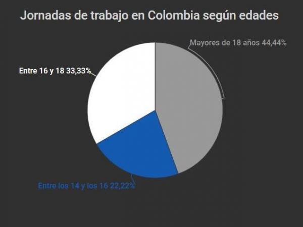 Jornada laboral en Colombia por edades