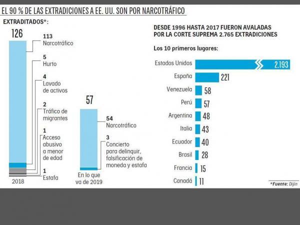 Infografía extradiciones2