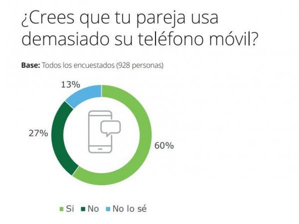 encuesta de consumo móvil