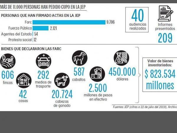 Infografía comparecientes en la JEP