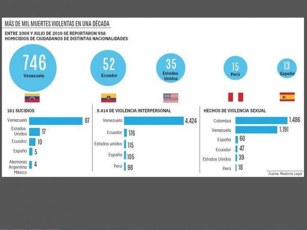 Infografía muertes violentas migrantes