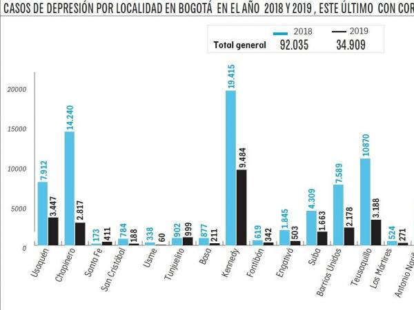 Casos de depresión por localidades