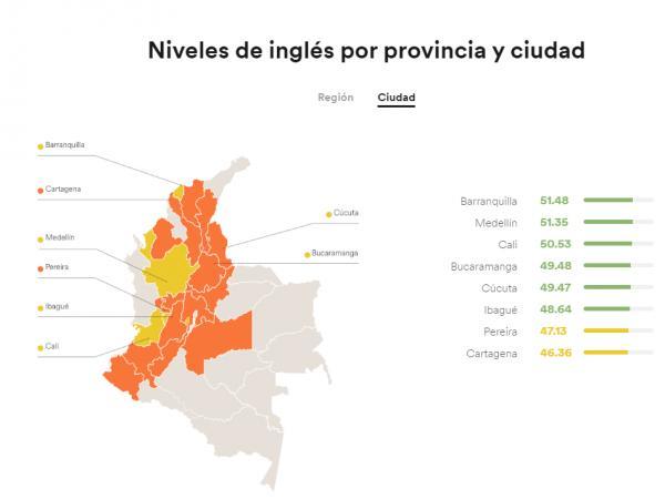 Inglés por regiones