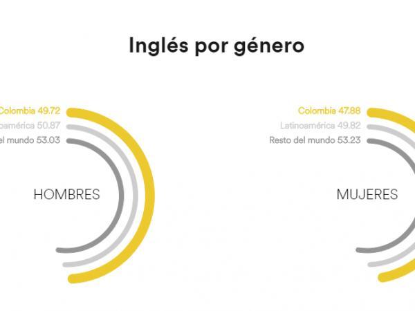 Inglés por género