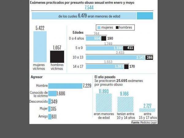 Infografía abuso de menores de edad junio 24