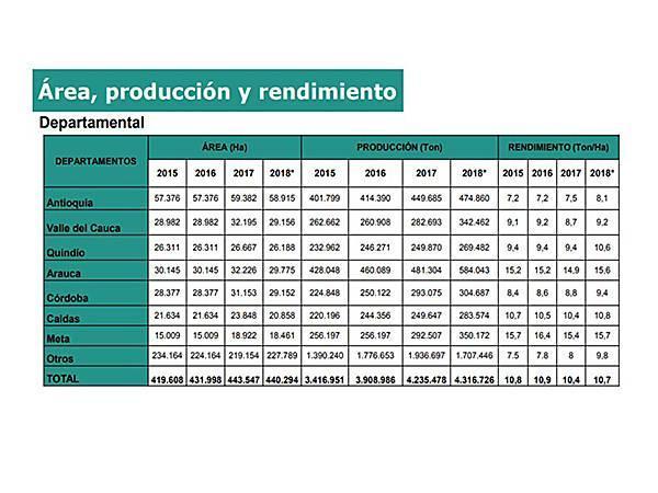 Área, producción y rendimiento