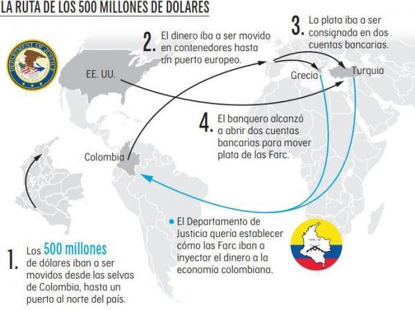Infografía ruta de dinero de las Farc