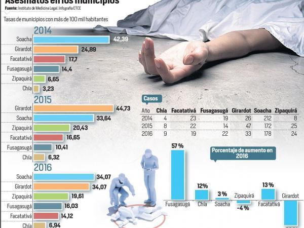 Infografía homicidios CUndinamarca