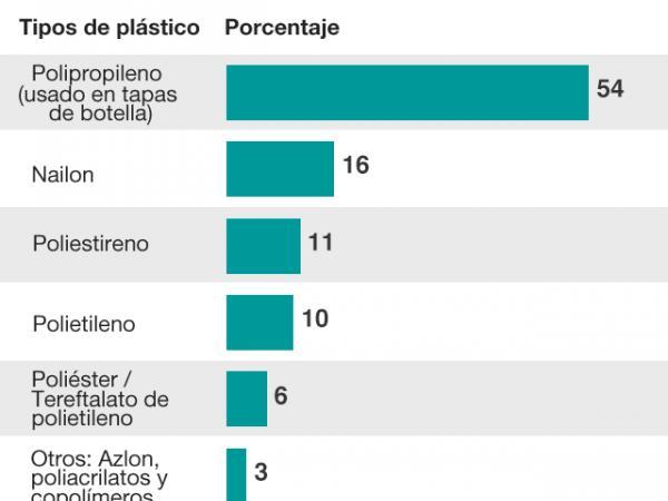 BBC Mundo: Gráfico tipos de plástico