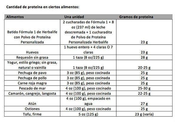 Cómo Calcular Sus Necesidades De Proteína Contenido Patrocinado