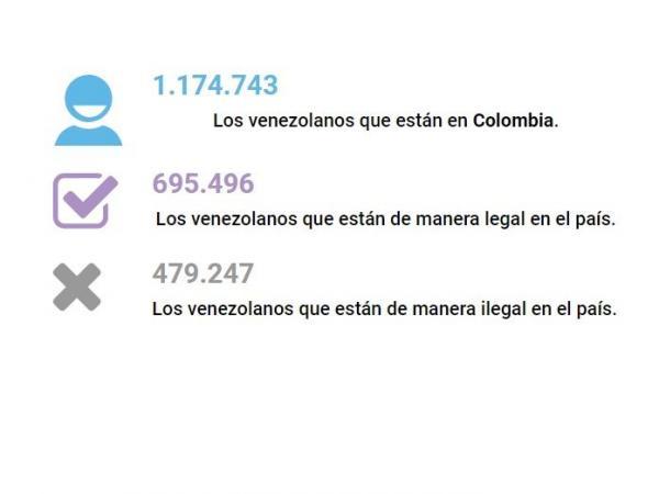 Venezolanos en el país según cifras de Migración Colombia