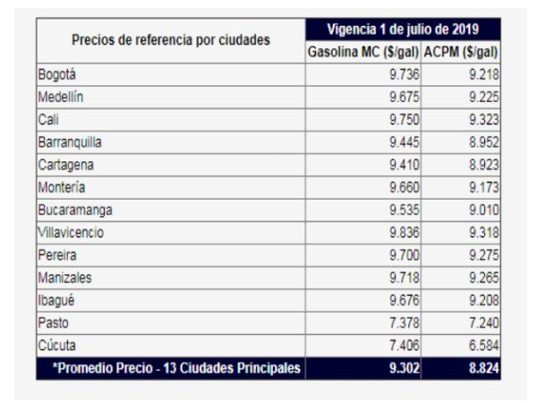Precio de la gasolina tendrá alza a partir del 1 de julio