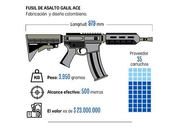 Fusil Galil Ace