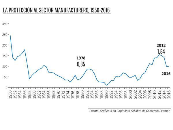 La protección al sector manufacturero, 1956-2016