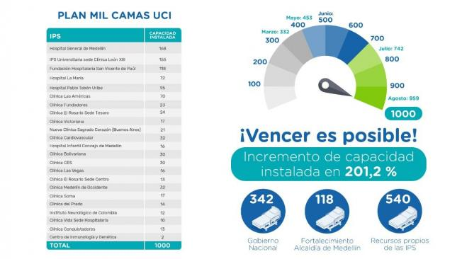 Plan mil camas UCI en Medellín