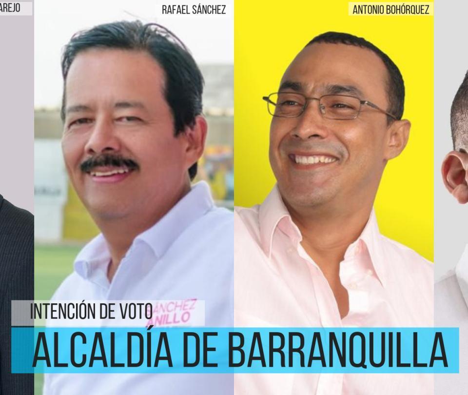 Pumarejo tiene todas la de ganar en Barranquilla, según encuesta