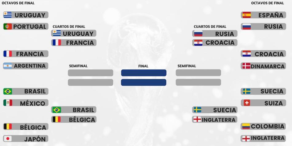 Llaves de cuartos de final del Mundial de Rusia 2018 ...