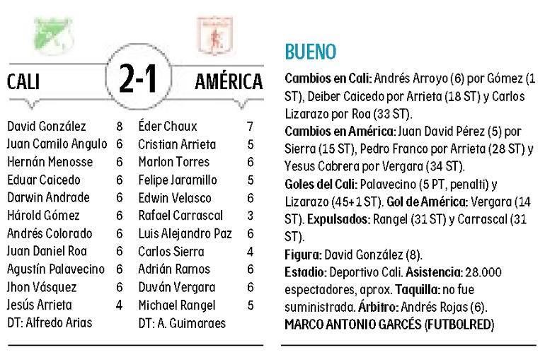 Posiciones de la liga colombiana 2020