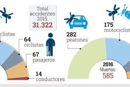 34.940 accidentes se han registrado entre 2015 y 2016