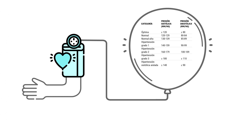 Mezcla de imágenes relacionadas con la hipertensión